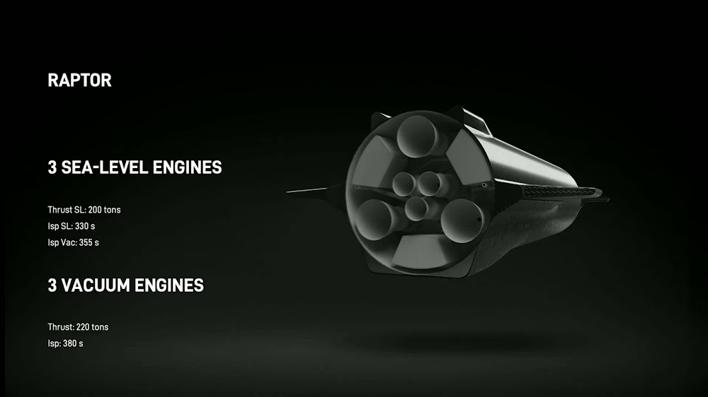 Layout of SpaceX's Starship Raptor engines