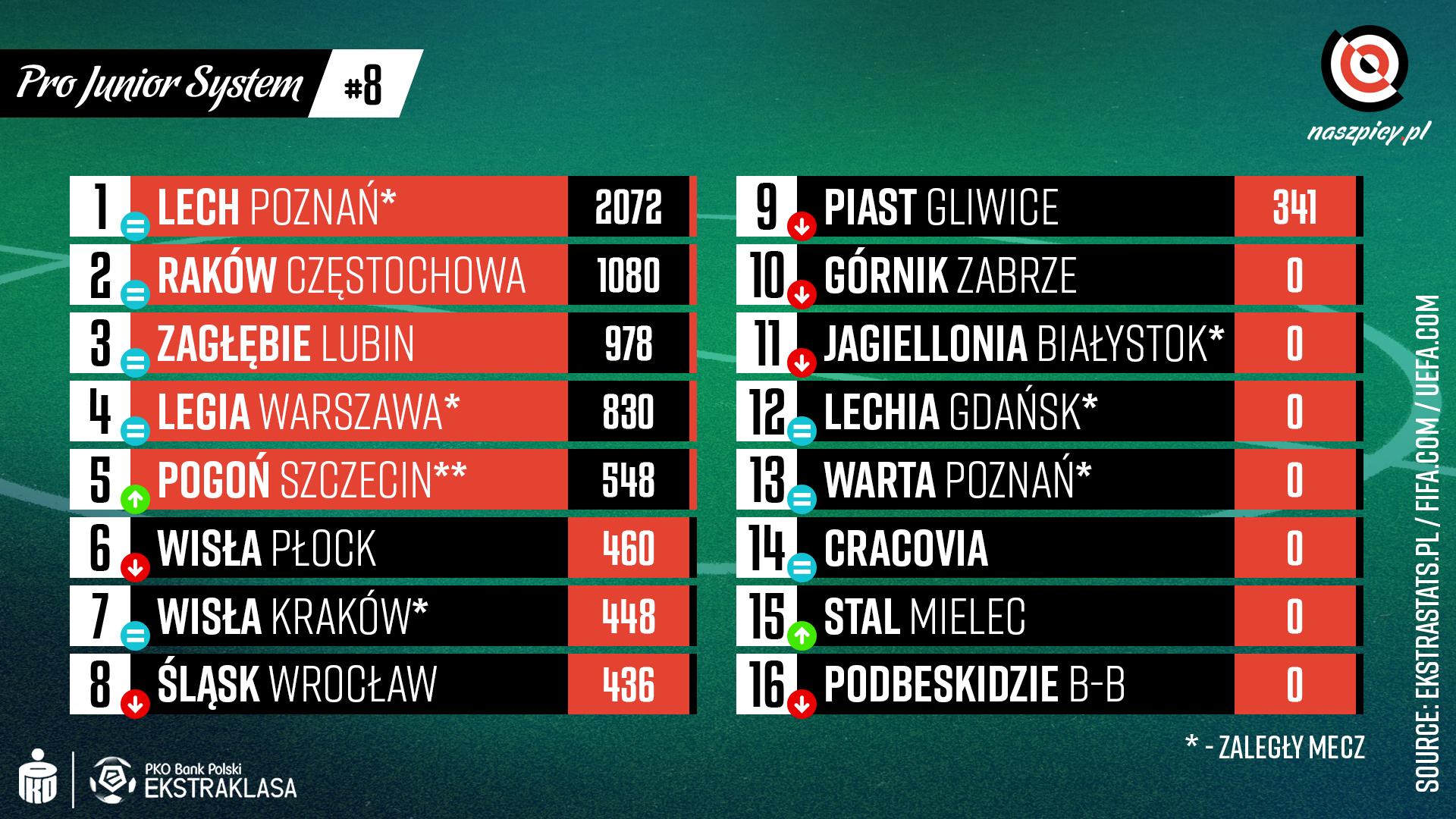 Punktacja Pro Junior System po 8. kolejce PKO Ekstraklasy<br><br>Źródło: Opracowanie własne na podstawie ekstrastats.pl<br><br>graf. Bartosz Urban