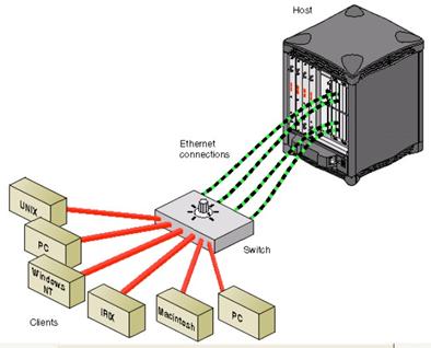 Gambar 56. Load Balancing dengan Software