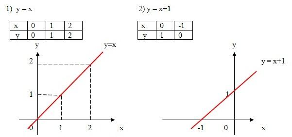 Soal Dan Pembahasan Latihan 1.1 Matematika Kelas 8 Bab Persamaan Linier Dua Variabel
