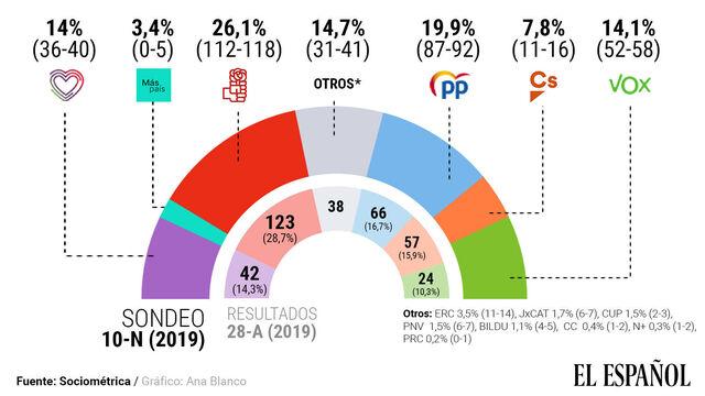 PSOE gana, subida espectacular de VOX y desplome de C's. EN DIRECTO