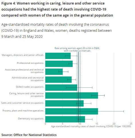 260620 ONS women carers mortality