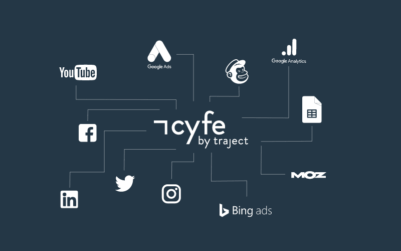 Use Cyfe to track trends on social media