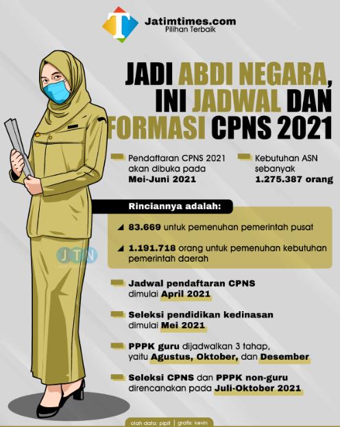formasi lowongan cpns 2021