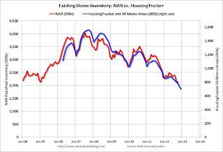 NAR vs. HousingTracker.net Existing Home Inventory
