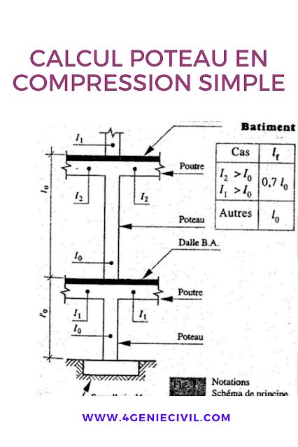 calcul poteau en compression simple - pdf
