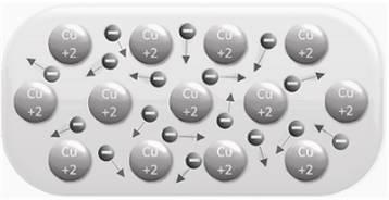 En los enlaces matálicos, todos los átomos se intercambian electrones unos a otros, lo que produce una gran conductividad eléctrica - ¿Qué es un enlace químico y en qué se clasifican? - sdce.es - sitio de consulta escolar