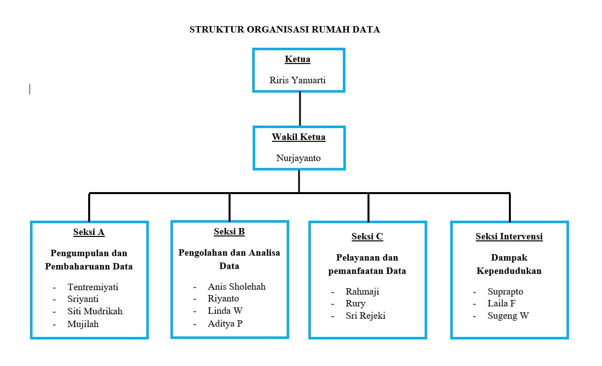 struktur organisasi rumah data kependudukan kampung kb dusun jasem Struktur Organisasi Kelurahan struktur organisasi rumah data kependudukan kampung kb jasem, desa srimulyo, kecamatan piyungan, kabupaten bantul, d i yogyakarta