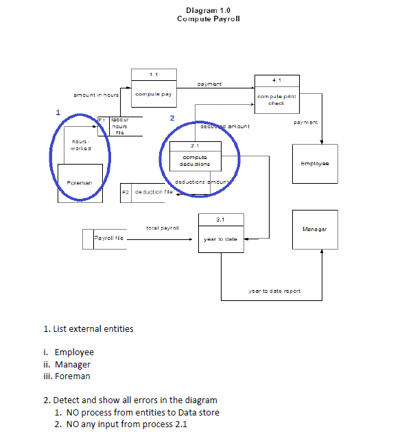 System Analysis And Design Assignment 5 Diagram 1 0 Compute Payroll