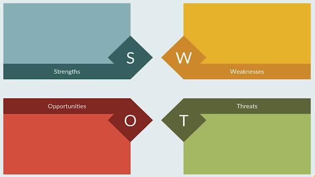 Pentingnya Analisis SWOT