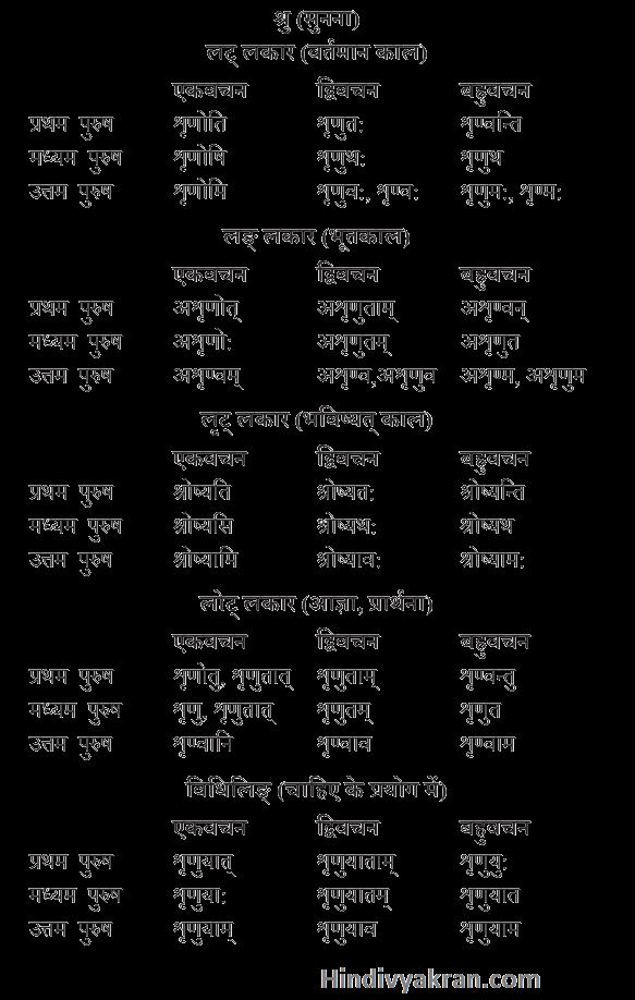 श्रु धातु के रूप संस्कृत में – Shru Dhatu Roop In Sanskrit