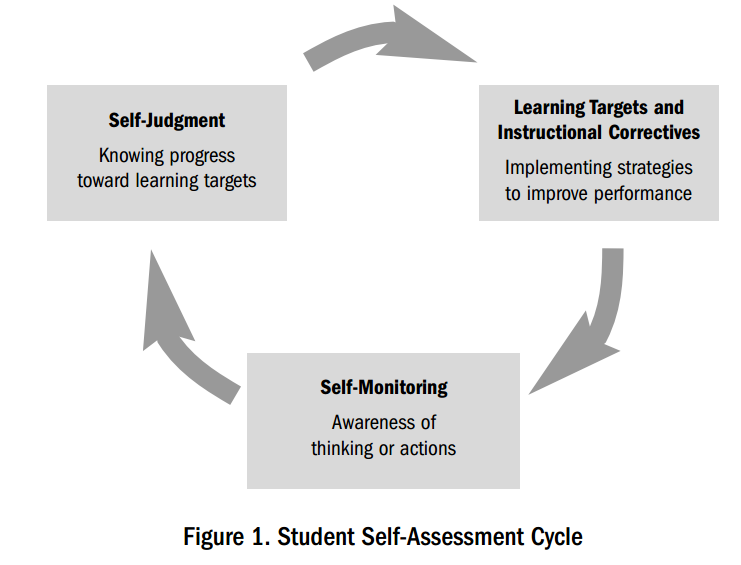 Self-assessment for Learning and Evaluation : WELCOME