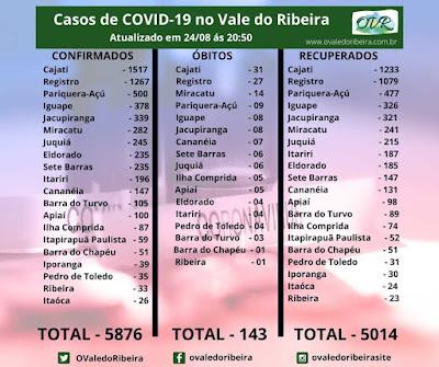 Vale do Ribeira soma 5876 casos positivos, 5014 recuperados e 143 mortes do Coronavírus - Covid-19