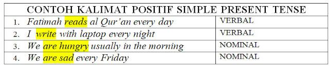 Contoh Kalimat Positif Simple Present Tense