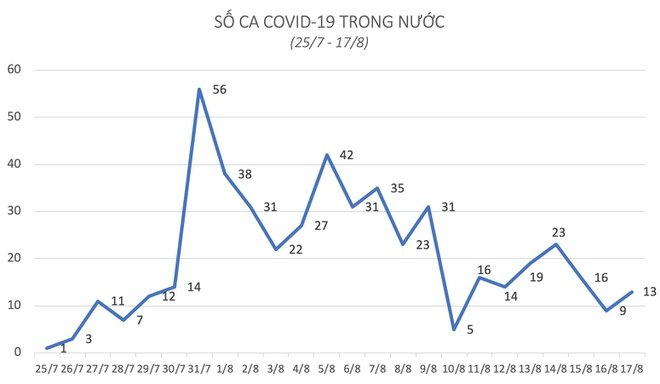 Hà Nội, Hải Dương, Đà Nẵng ghi nhận ca mắc Covid-19 mới
