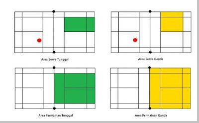Garis Lapangan Badminton Area Servis - pustakapengetahuan.com