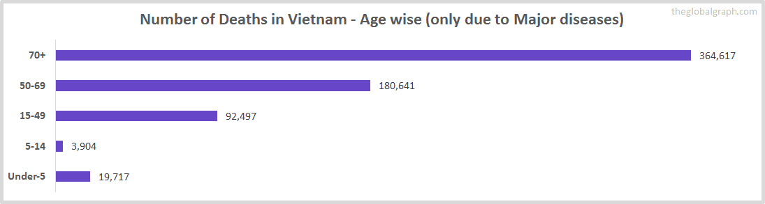 Number of Deaths in Vietnam - Age wise (only due to Major diseases)