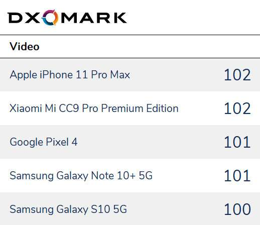 Kamera Smartphone Terbaik Video (dxomark.com)
