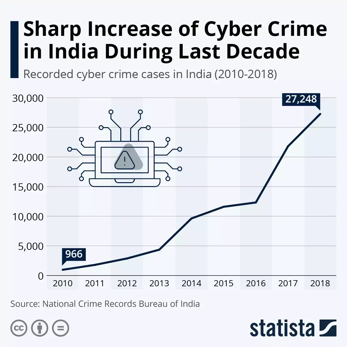 Cyber Crime Rate in India as of 2018