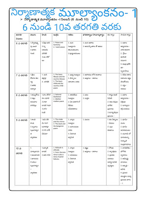 Formative Assessment-1 Syllabus from 1st to 10 th Class