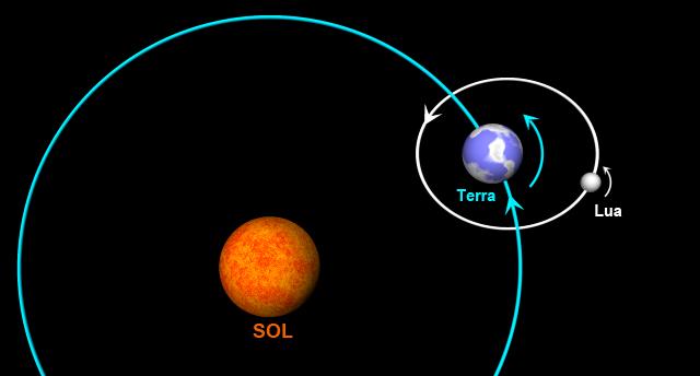 Movimento - Sol, Terra e Lua