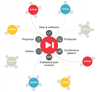Figure caption: Visualising the Research Nexus