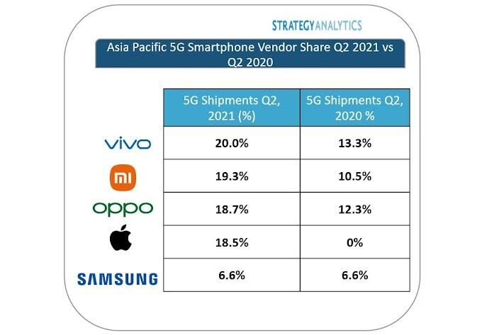 Bazar Plus-Strategy Analytics: Vivo Leads Asia Pacific 5G Shipments in Q2 2021- साल 2021 की दूसरी तिमाही में Vivo एशिया पैसिफिक 5जी शिपमेंट में रहा सबसे ऊपर