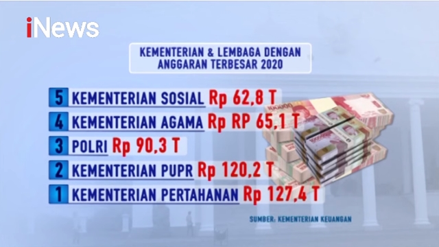 Jadi Menhan, Prabowo Kelola Anggaran Rp127 Triliun, Paling Besar di Antara Kementerian Lain