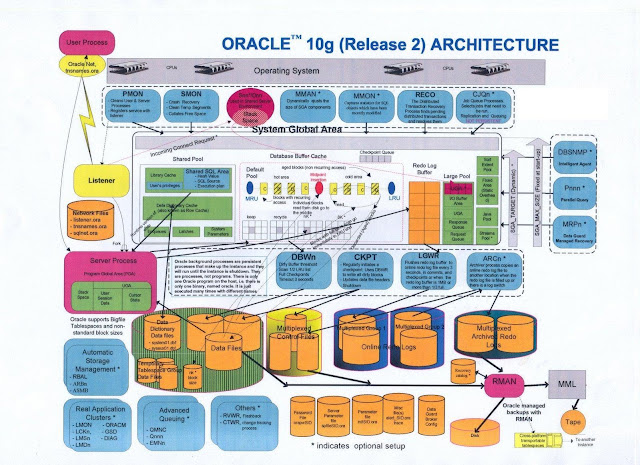 Oracle Dba Quick Notes Learn With Raj Oracle 10g Database