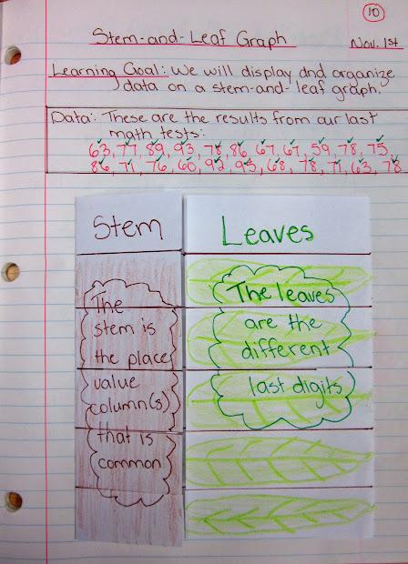 Math Stem and Leaf Plot