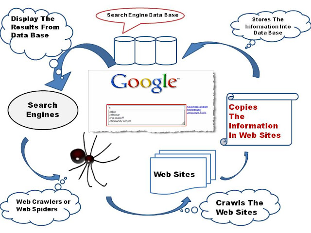 How Search Engines Works - SEO Basics