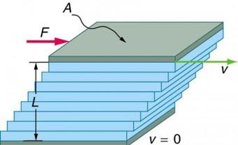 Soal dan Penyelesaian Viskositas fluida