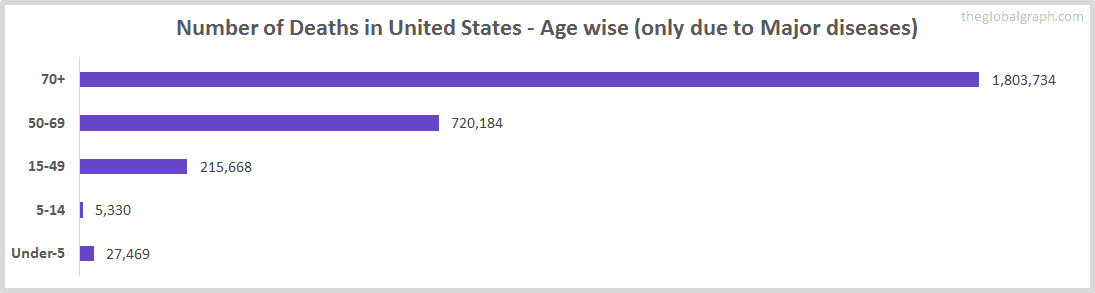 Number of Deaths in United States - Age wise (only due to Major diseases)