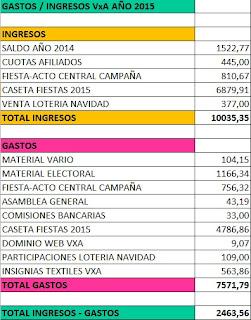Gastos e ingresos de Vecinos por Algete en 2015