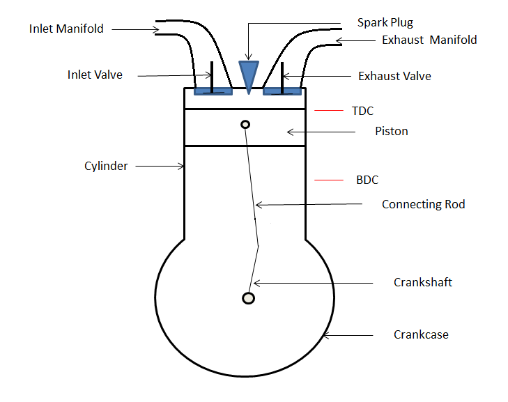 4 Cycle Engine Diagram Inside - wiring diagram on the net on