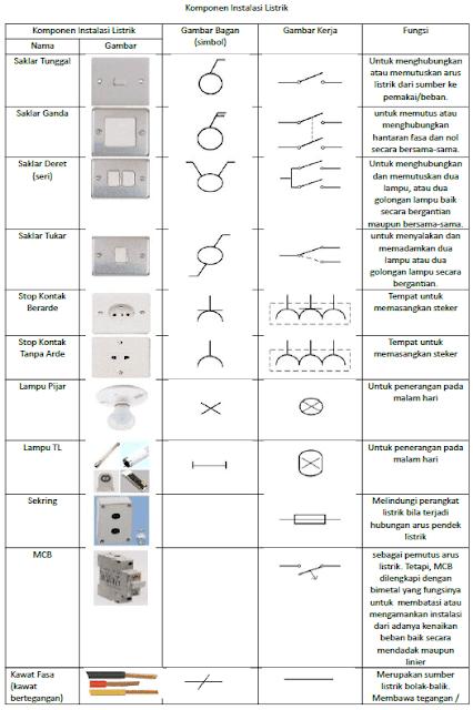 Komponen Instalasi Listrik Simbol dan Fungsinya