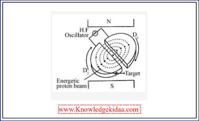 साइक्लोट्रॉन का सिद्धांत, संरचना एवं क्रियाविधि
