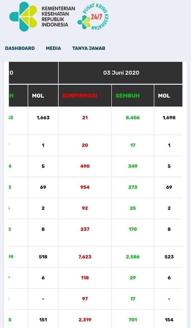 Update Corona Hari Ini 3/6/2020 : Pasien Sembuh di Jambi Bertambah 2 Orang