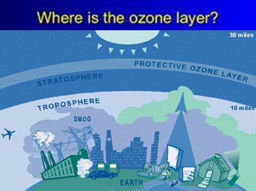 fungsi lapisan atmosfer