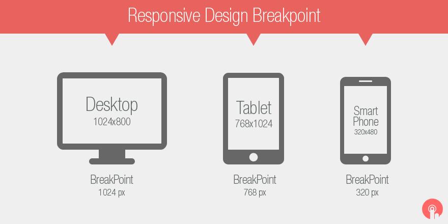 Breakpoint theo từng kích cỡ màn hình