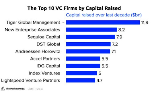 Top Venture Capital (VC) Firms