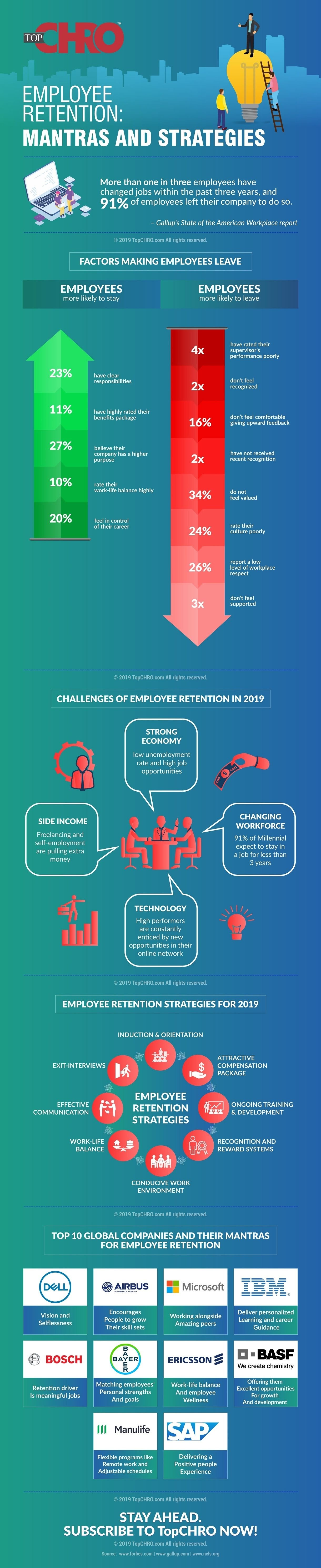 Employee Retention: Mantras and Strategies #infographic