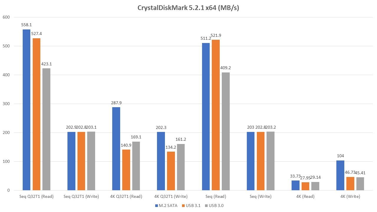 Review of Transcend MTS400 M 2 SSD and TS-CM42S