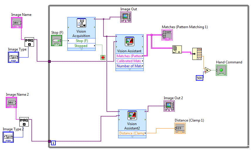 My Activities: Gesture recognition with Imaq labview