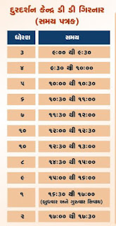 Std-1 Home Learning Video | Gujarat e Class Daily YouTube Online Class,DD Girnar Live Class