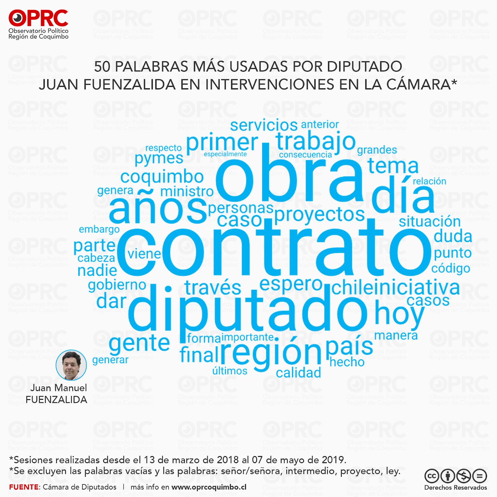 Palabras más usadas por Diputado Juan Fuenzalida en intervenciones en Sala
