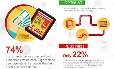 Source: Mindtree infographic. Nearly three-quarters (74%) of customers say personalised promotions will influence them to buy products for the first time.