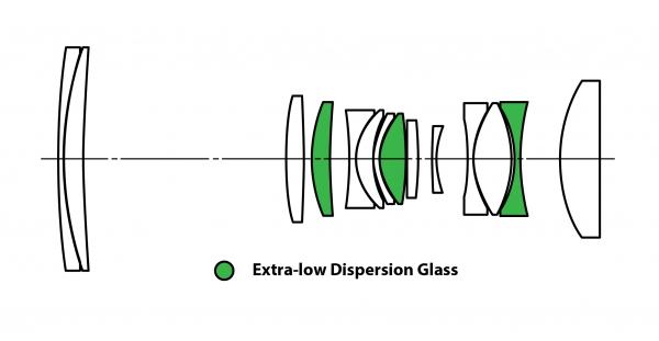 Оптическая схема объектива Laowa 65mm f/2.8 2x Ultra Macro APO