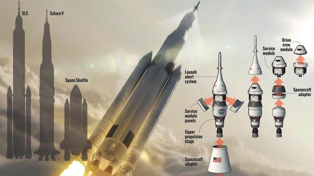 Projeto do Foguete SLS da NASA