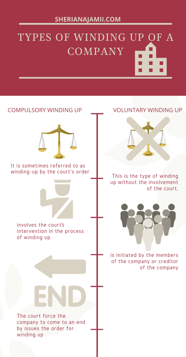Types of winding up of a company, compulsory winding up and voluntary winding up
